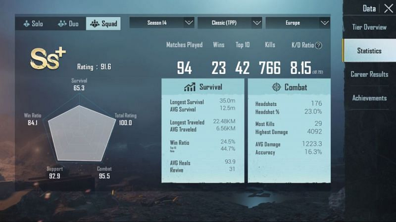 His stats in Squads (Season 14)