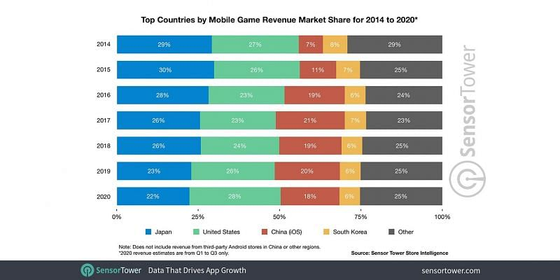 Top countries by mobile game revenue market share (Image credits: sensor tower)