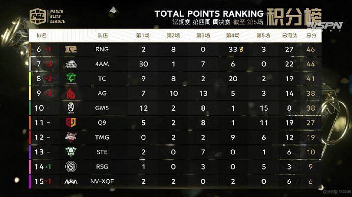 PEL S3 Week 4 day 3 overall standings