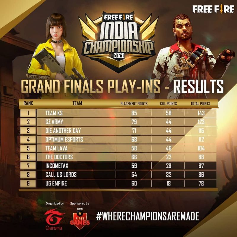 Free Fire India Championship 2020 Grand Finals Play-Ins