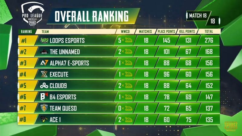 PMPL S2 Americas Grand Finals overall standings