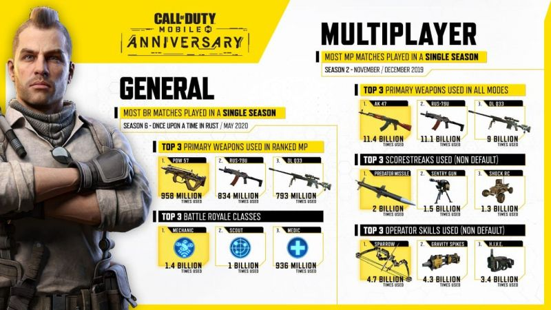 COD Mobile: Most popular in-game weapons revealed (Image Credits: COD Mobile)