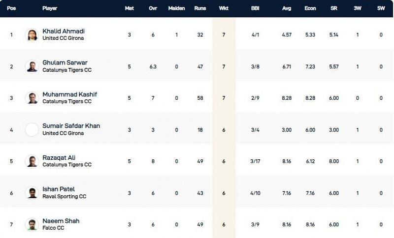 Barcelona T10 League Highest Wicket-takers