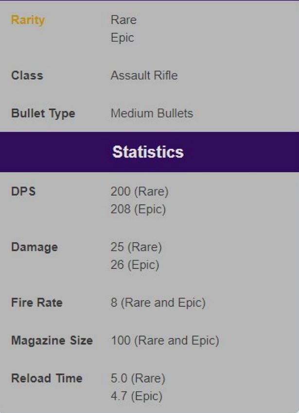 Its stats (Image Credits: Epic Games)
