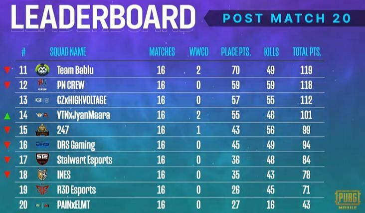 PMPL South Asia Season 2 Week 1 overall standings (bottom ten)
