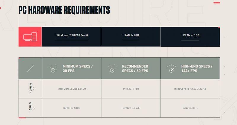Valorant maximum and minimum system requirements