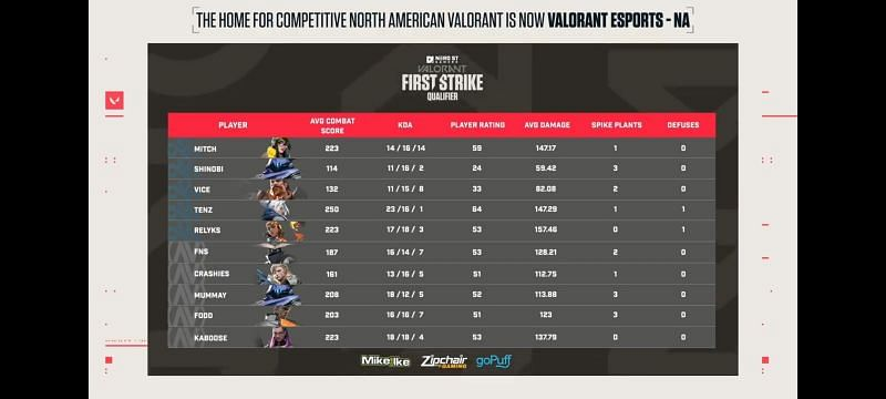 Valorant First Strike North America - NSG Tournament Finals - individual player stats