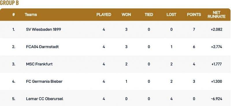 Frankfurt T10 League Group B Points Table