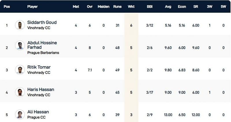 Prague T10 League Highest Wicket-takers