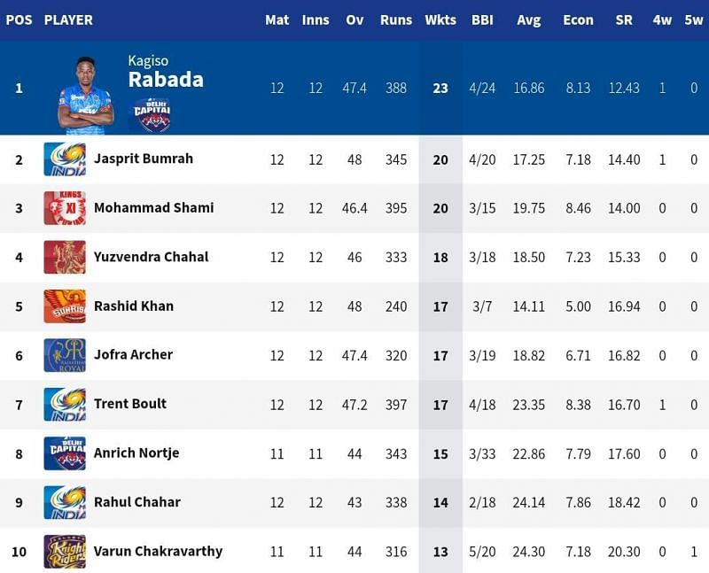 Jasprit Bumrah broke into the top 3 of the IPL 2020 Purple Cap list (Credits: IPLT20.com)