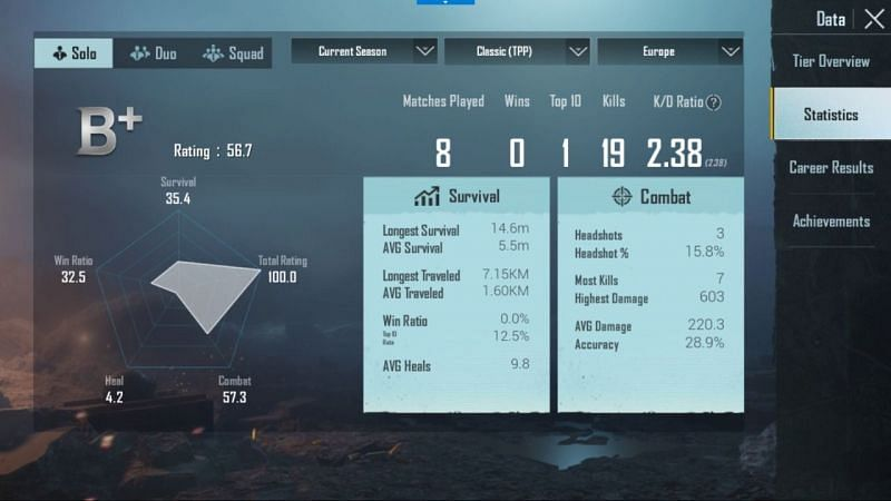 His stats in Solo