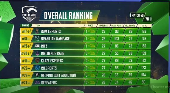 PMPL S2 Americas overall standings after day 8