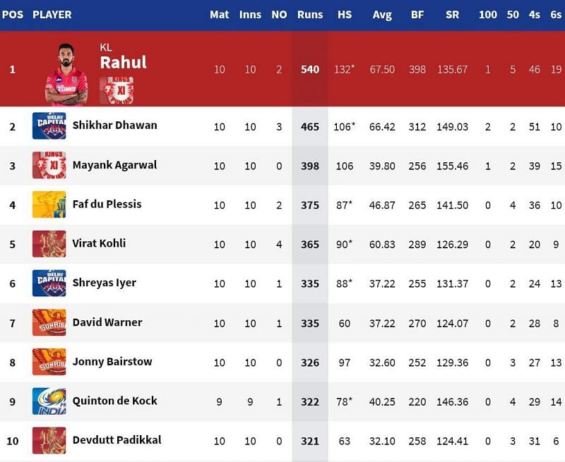 The monopoly of the SRH openers continued on the IPL 2020 Orange Cap list (Credits: IPLT20.com)