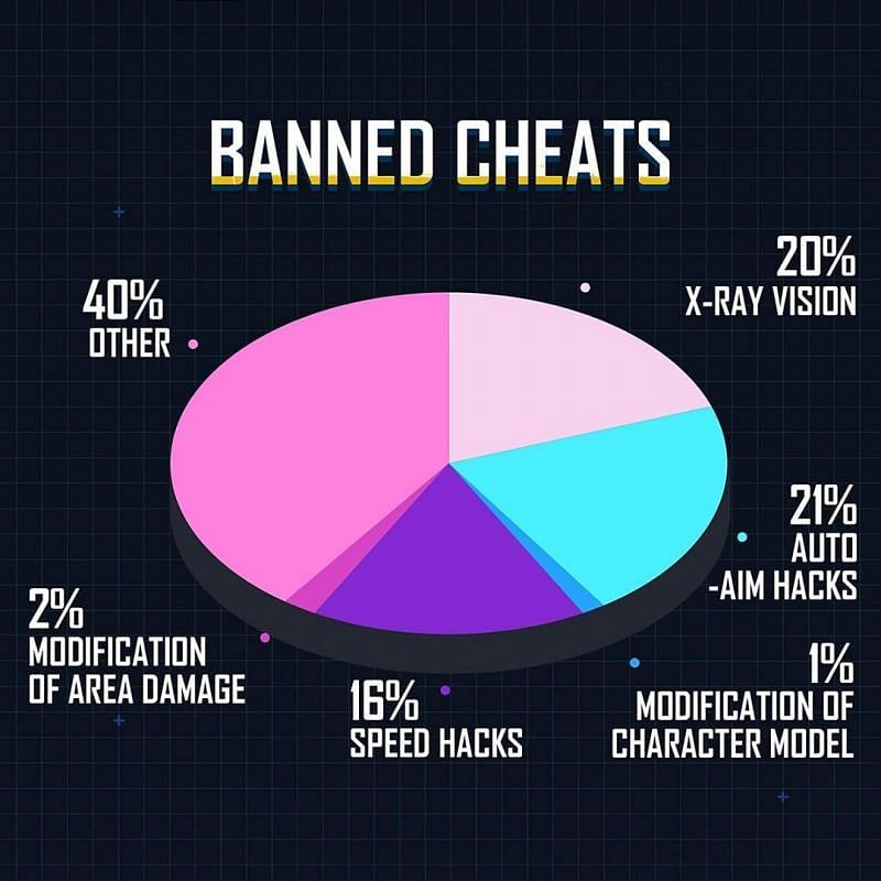 Banned cheats pie-chart (Image Credits: PUBG Mobile Instagram)