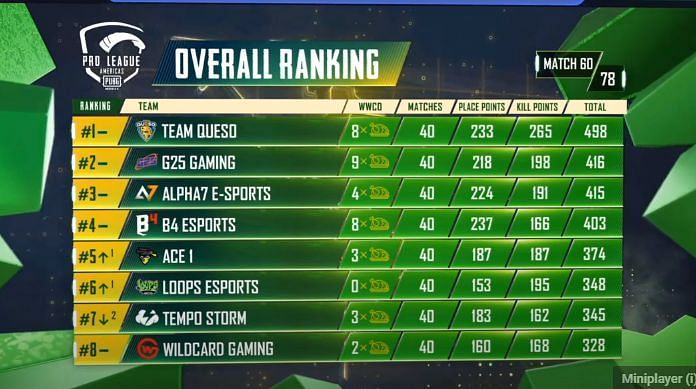 PMPL S2 Americas overall standings after day 12