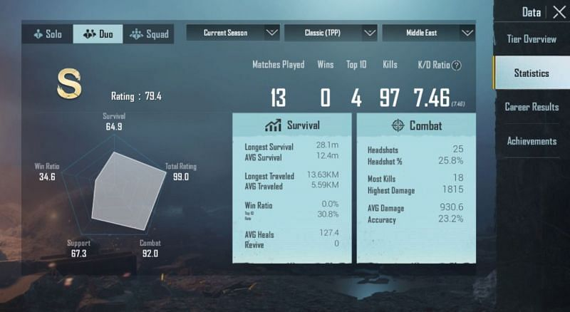 His stats in duo matches