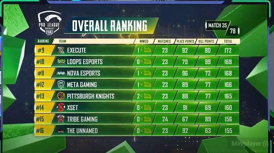 PMPL Season 2 Americas overall standings after Day 7 (middle eight)