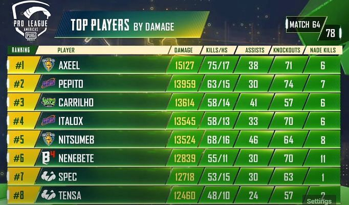 Top 10 Players by damage
