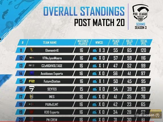 PMPL Season 2 South Asia Scrims Overall standings