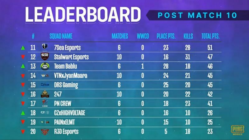 PMPL South Asia Season 2 overall standings after day 2