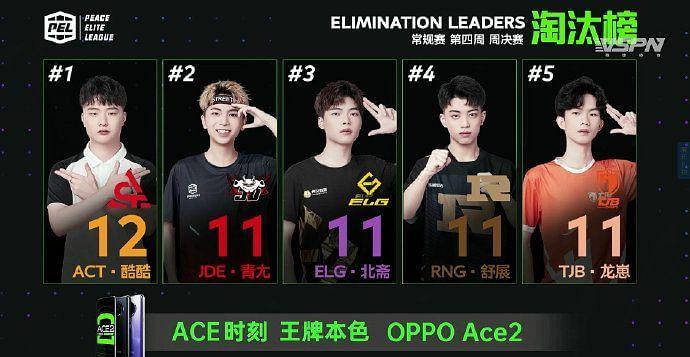 Top 5 kill leaders of week 4 day 3