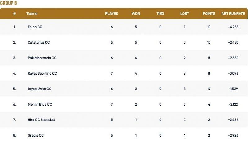 Barcelona T10 League Group B Points Table