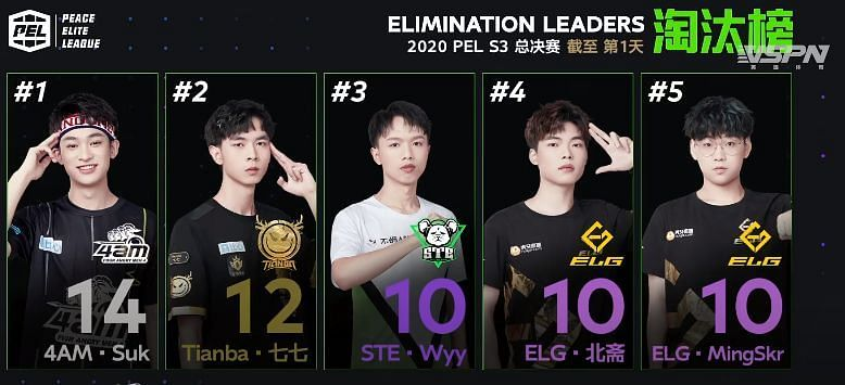Top 5 kill leaders From day 1