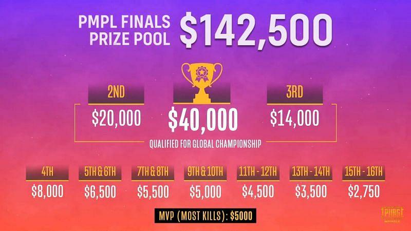 PMPL South Asia Season 2 Grand Finals Prizepool