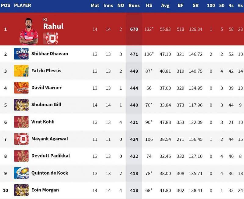 Eoin Morgan became the latest batsman to cross 400 runs in IPL 2020 (Credits: IPLT20.com)