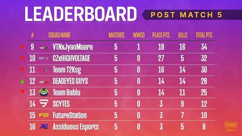 PMPL South Asia Season 2 Grand Finals day 1 overall standings .