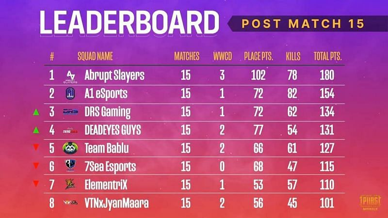 PMPL South Asia Season 2 Finals overall standings after day 3