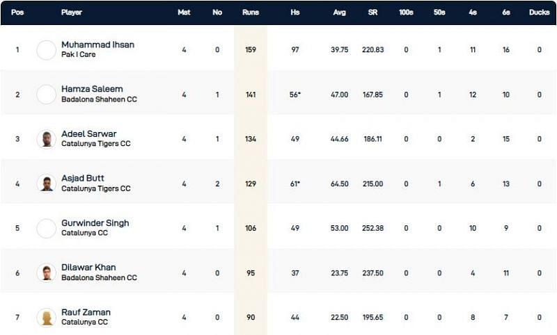 Barcelona T10 Bash Highest Run-scorers
