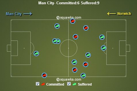 Manchester City vs Norwich stats