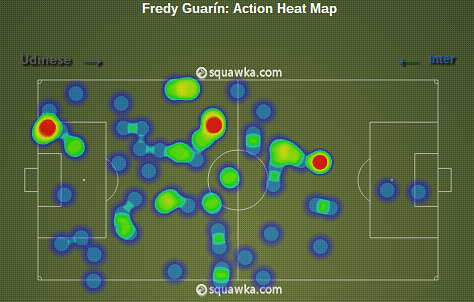 Fredy Guarin: The complete midfielder who would elevate ...
