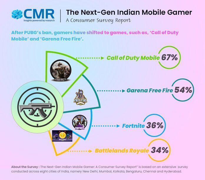 (Image Credits: CMR India)