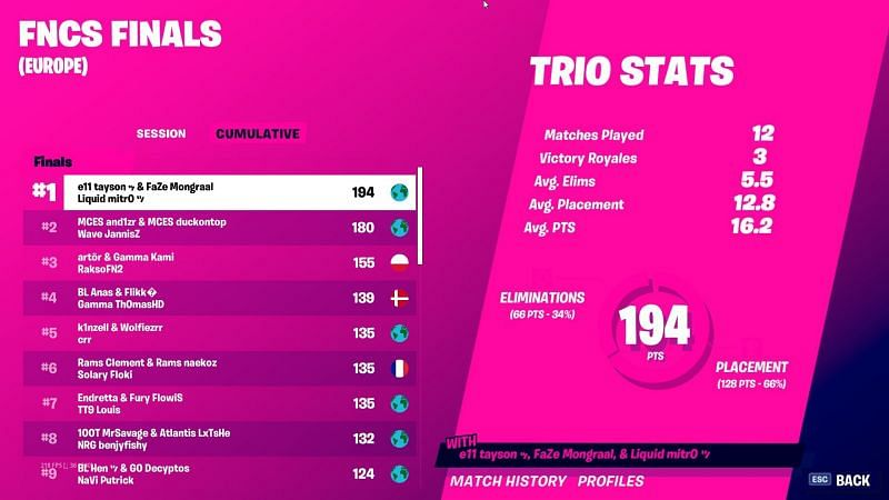 Europe - Winner: Mongraal, Mitr0 & Tayson (Image Credits - Epic Games)