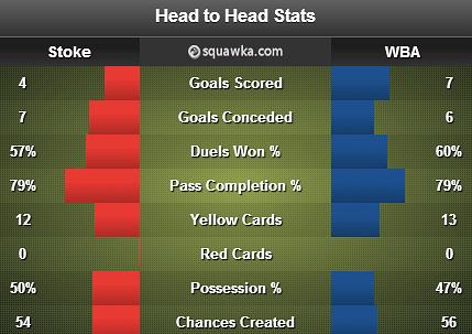 Stoke City v West Brom stats