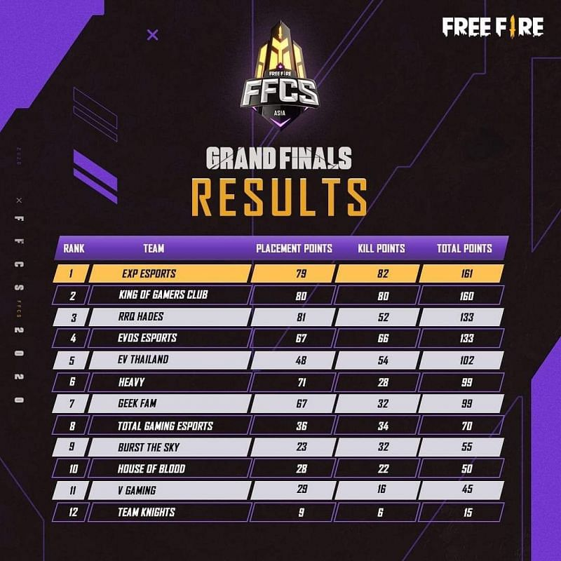 Free Fire Continental series Asia Finals Overall standings