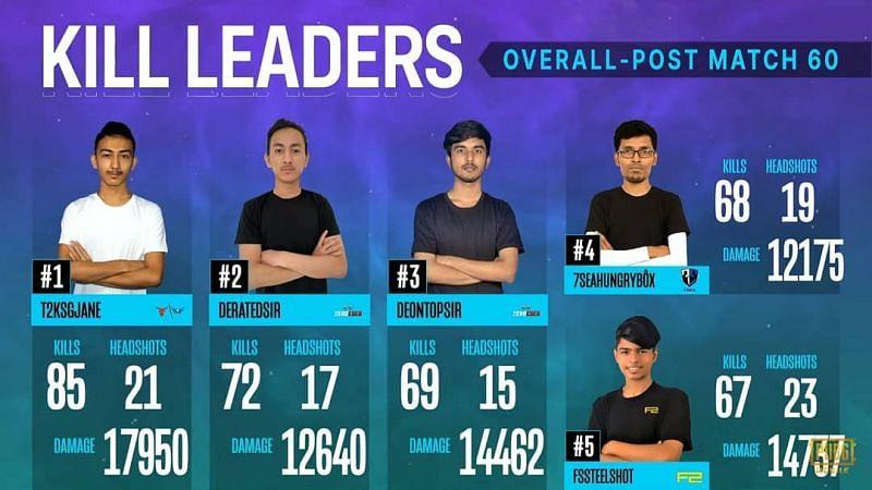 Top 5 kill leaders From regular season