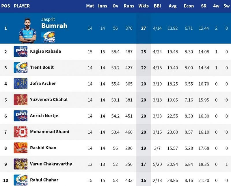 Jasprit Bumrah moved to the summit of the IPL 2020 Purple Cap list (Credits: IPLT20.com)