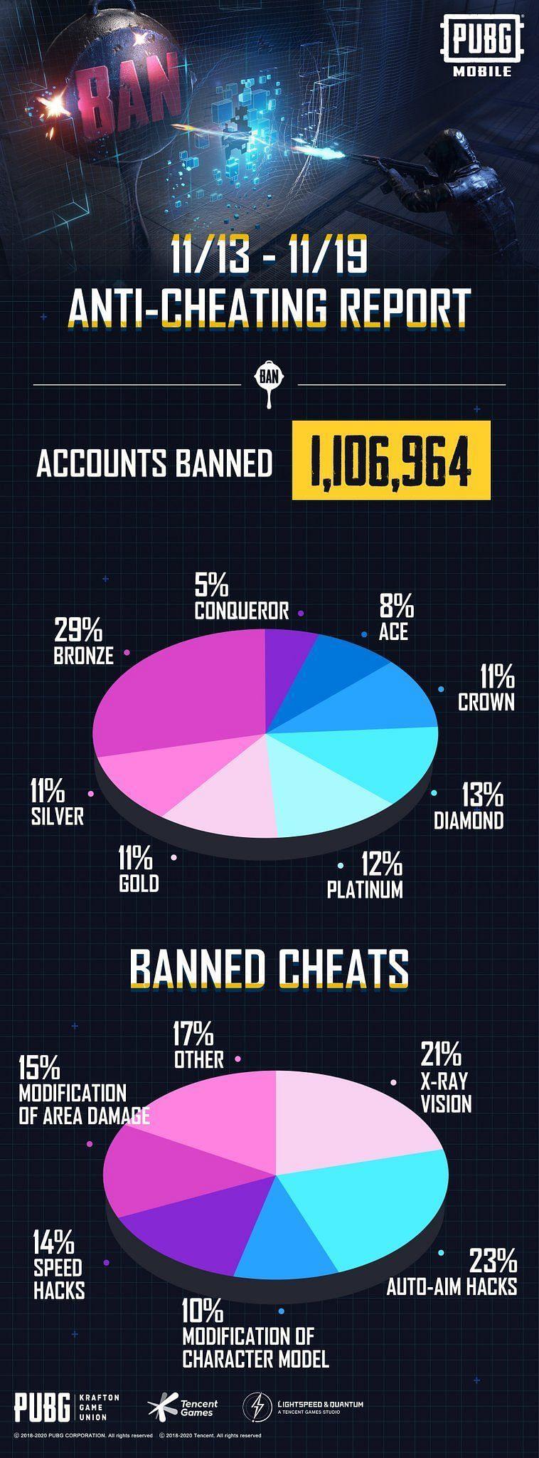 Anti-cheating reports