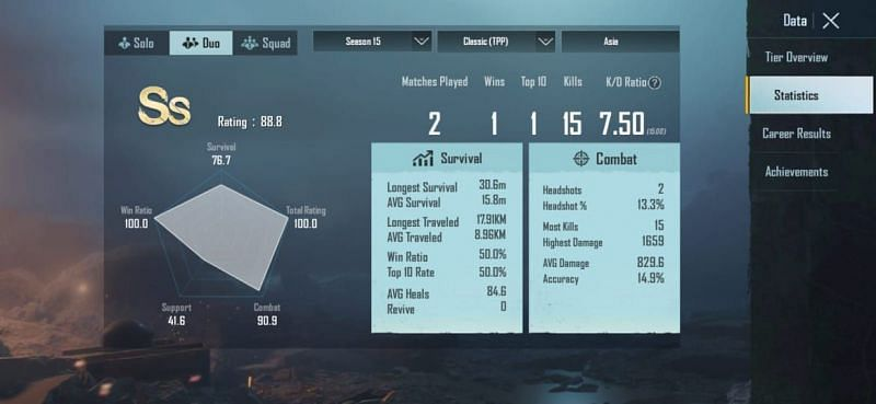 His stats in Duos (Season 15)