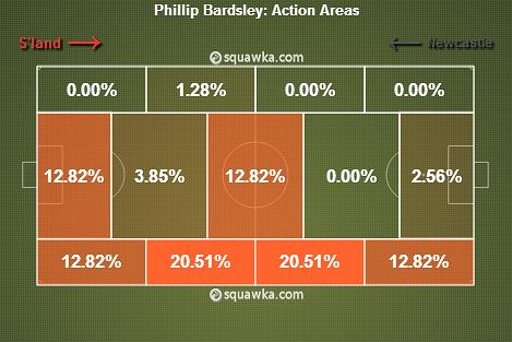 Phil Bardsley stats