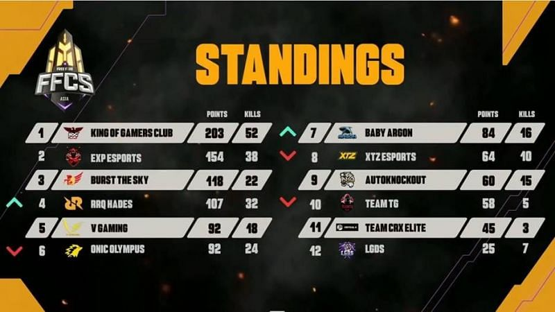 The FFCS Asia Series Play-ins final standings