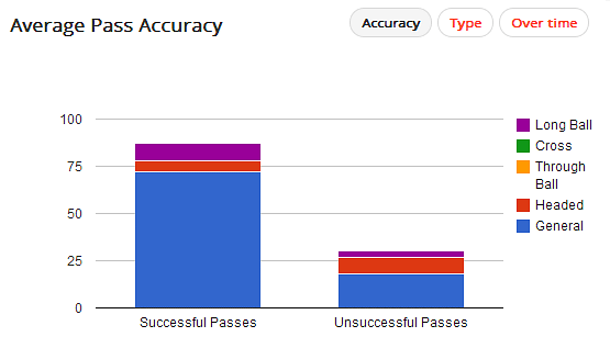 Mitroglou Pass Accuracy