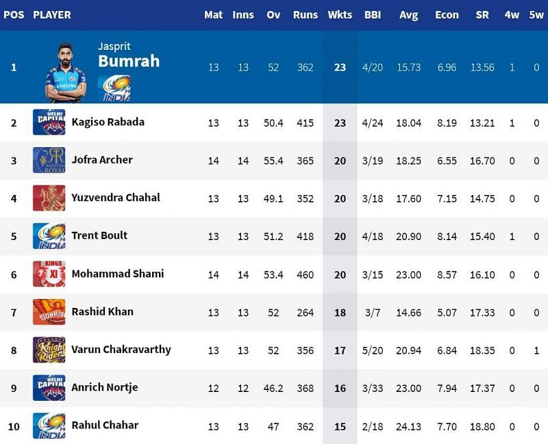 Varun Chakravarthy moved up to 8th position after taking 2 for 20 tonight (Credits: IPLT20.com)