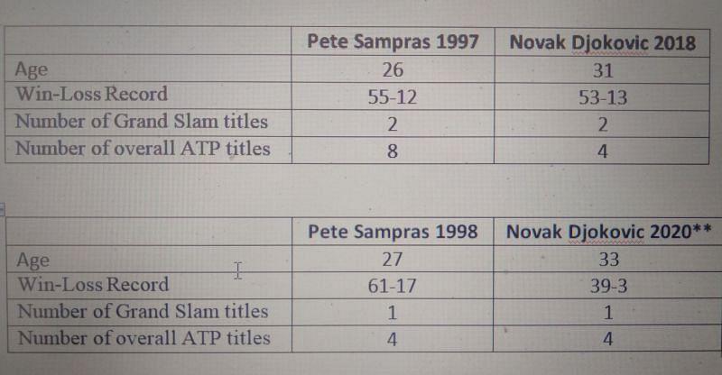 Pete Sampras and Novak Djokovic comparison - Part 3