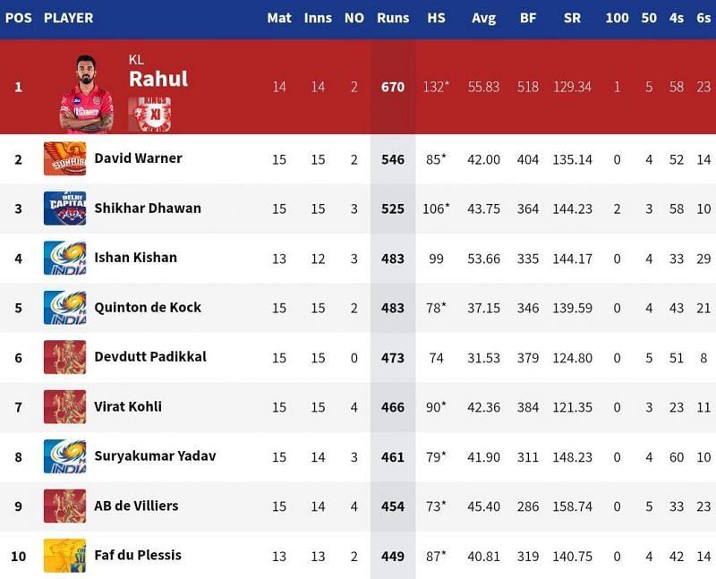AB de Villiers broke into the top 10 of the IPL 2020 Orange Cap list (Credits: IPLT20.com)