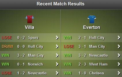 Villa - Everton Stats