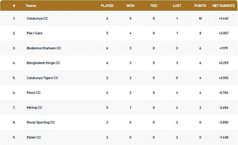Barcelona T10 League Points Table